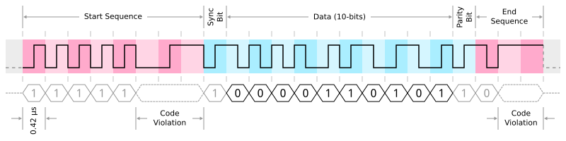 Diagram showing a 3270 protocol frame containing a single 10-bit word.